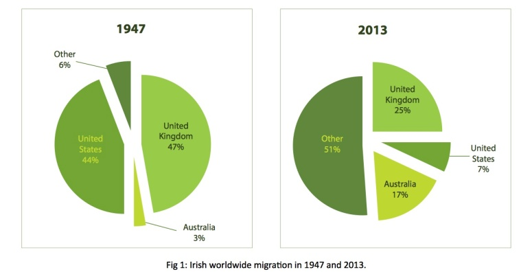 Irish worldwide migration 0